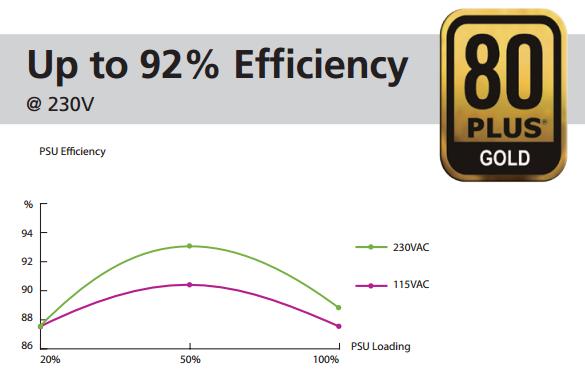 xt_530w_efficiency