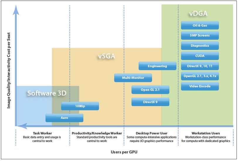 Virtual Desktop User Segmentation