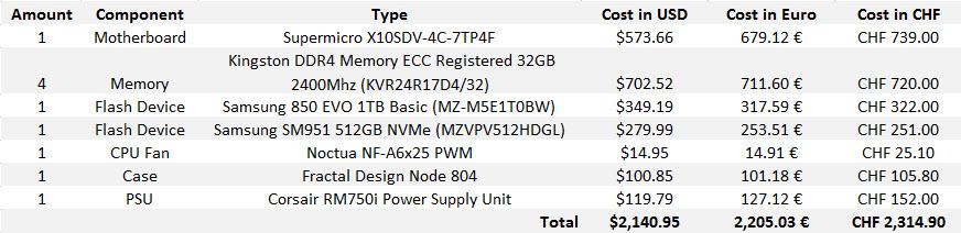 X10SDV Cost